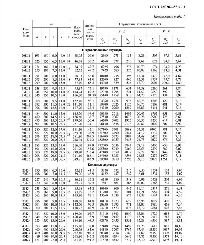 ГОСТ 26020-83 страница 3