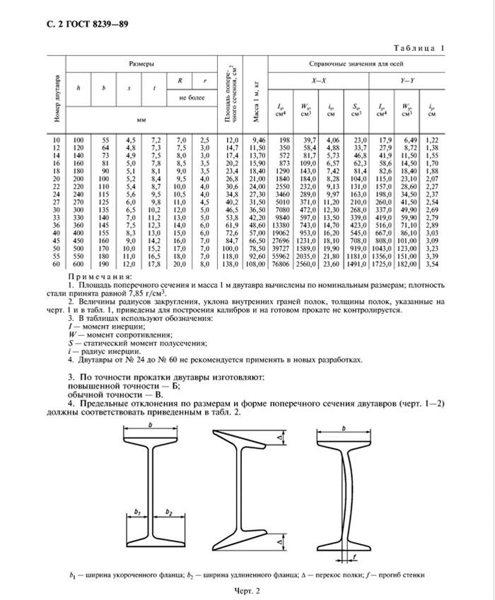 ГОСТ  8239-89 страница 2